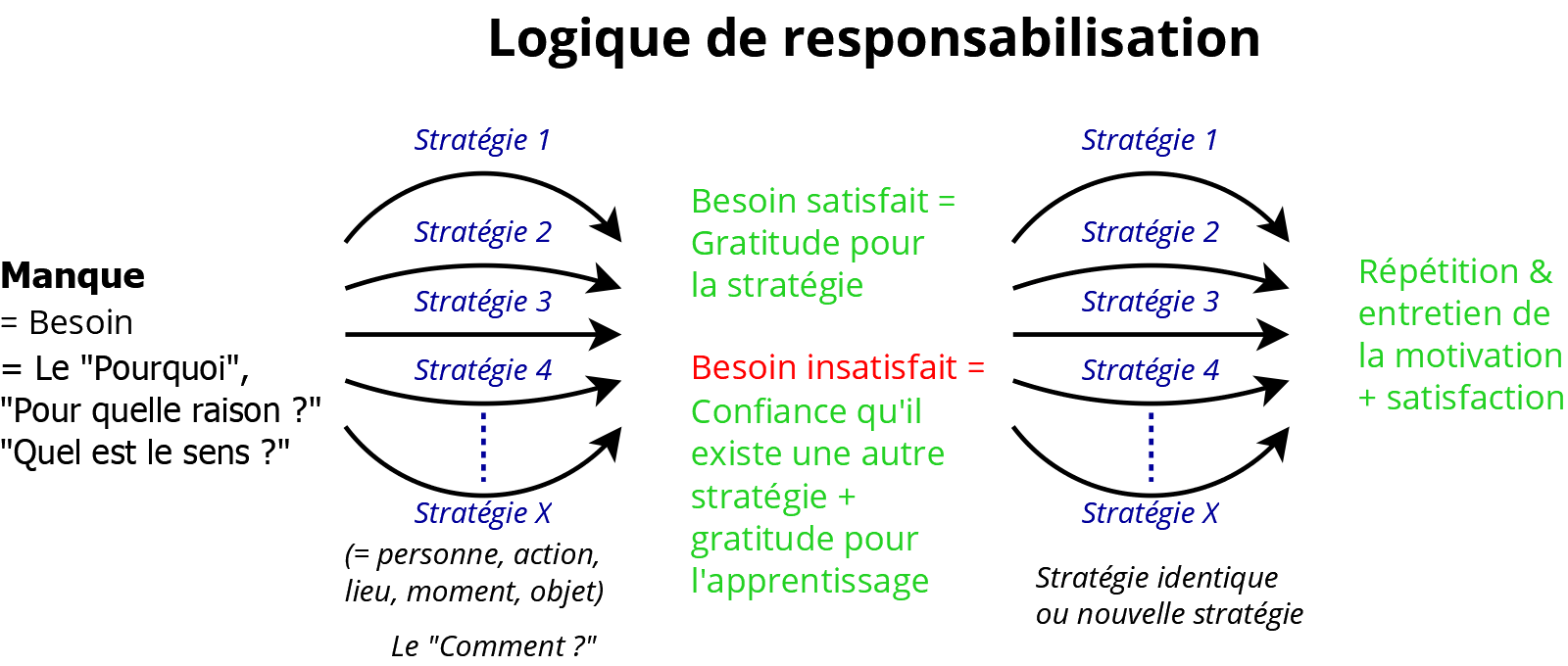 Motivation et logique de responsabilisation